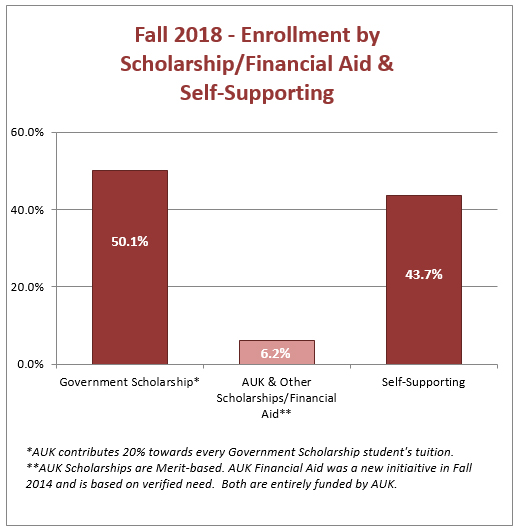 Fall 2018 - Enrollment by Scholarship/Financial Aid & Self-Supporting