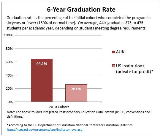 6-Year Graduation Rate