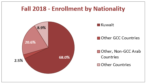 Fall 2018 - Enrollment by Nationality